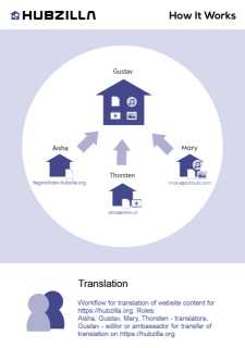 website_translate_and_update_content_workflow.png