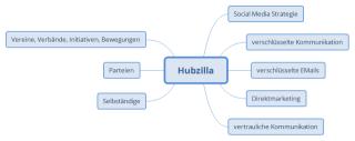 Hubzilla-Mindmap.png