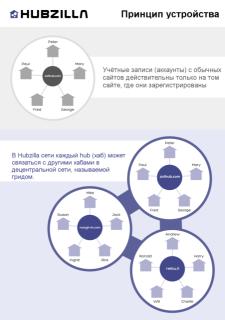 decentralisation_ru.png